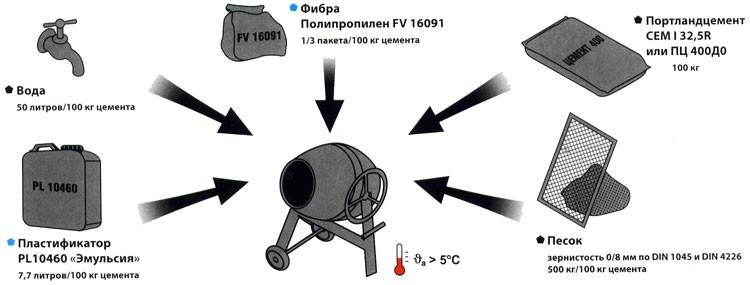 Shema-izgotovlenija-betona-s-dobavkami