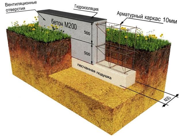 сколько бетона нужно на фундамент
