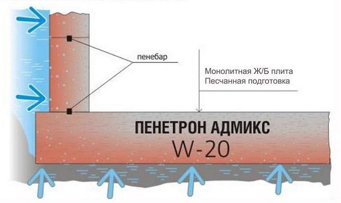 penetron-w20