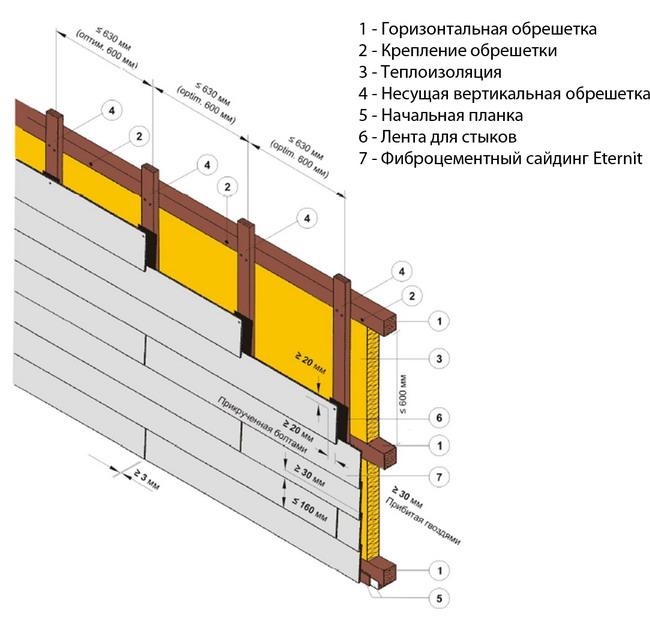 монтаж сайдинга из бетона