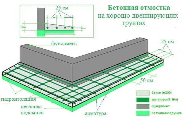 otmostka-doma-iz-betona-3-600x387
