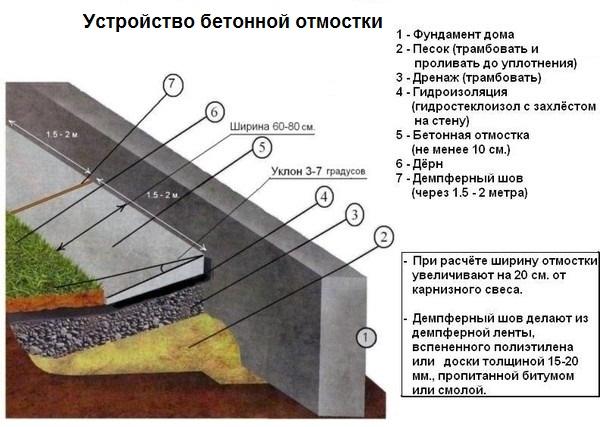 otmostka-iz-betona-1