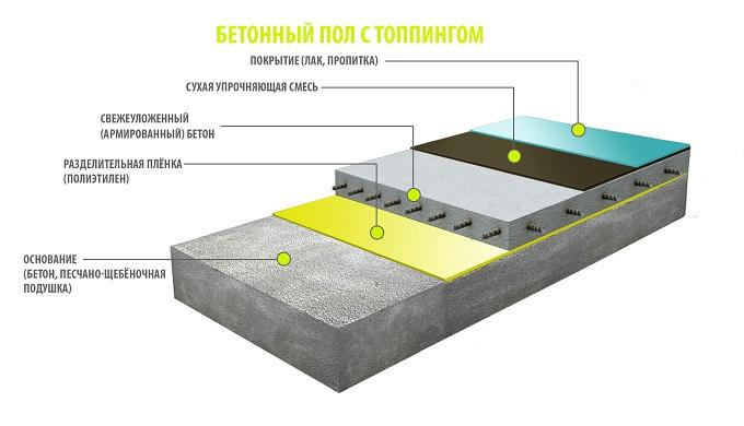 технология топпинга для бетона
